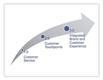Customer Experience Slide