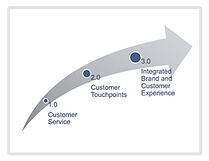 Customer Experience Slide