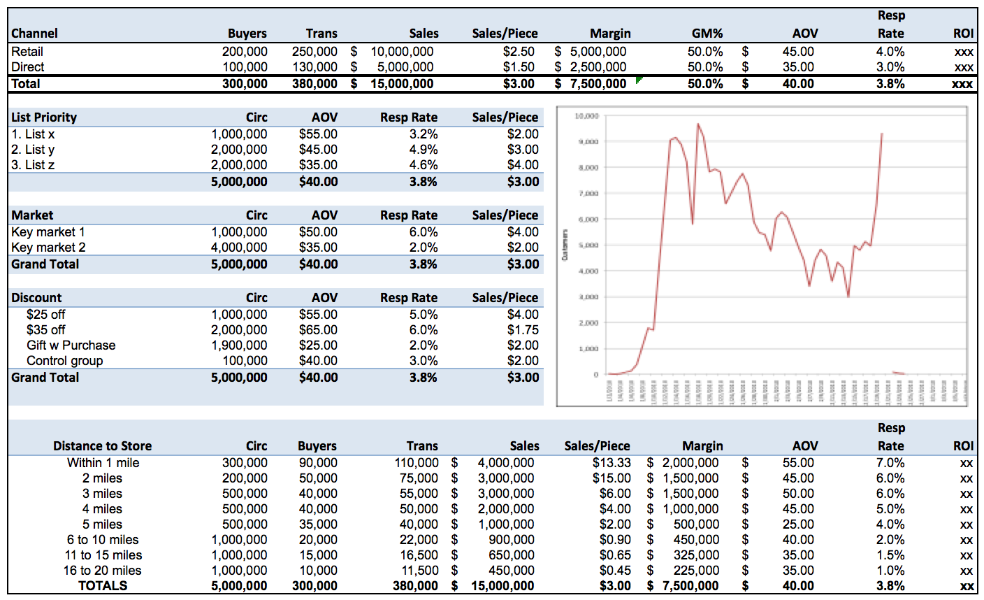 Campaign Analyses Marketing Dashboard Example