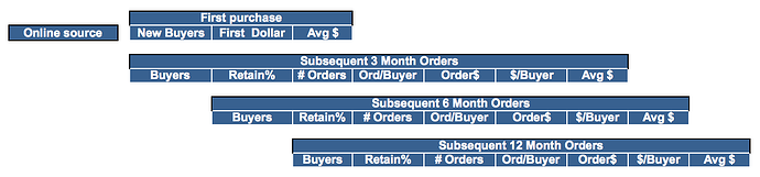 Customer Clickstream Data Analysis Template