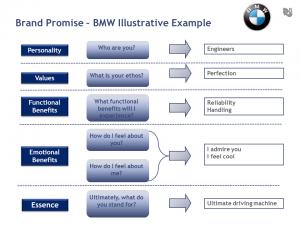Brand Promise BMW 300x225