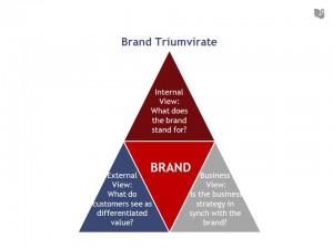 Brand Triumvirate 300x225