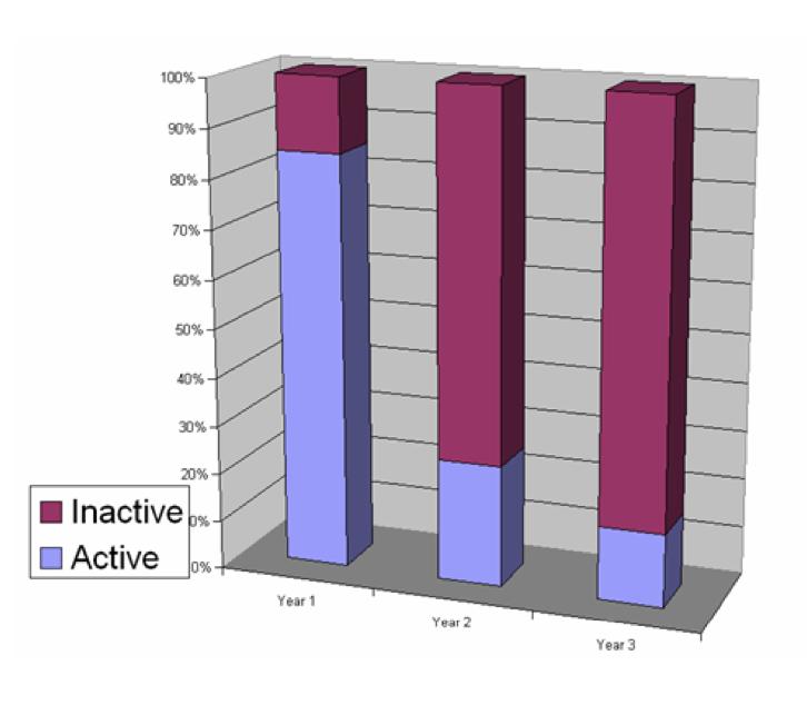 Active vs. Inactive Buyers